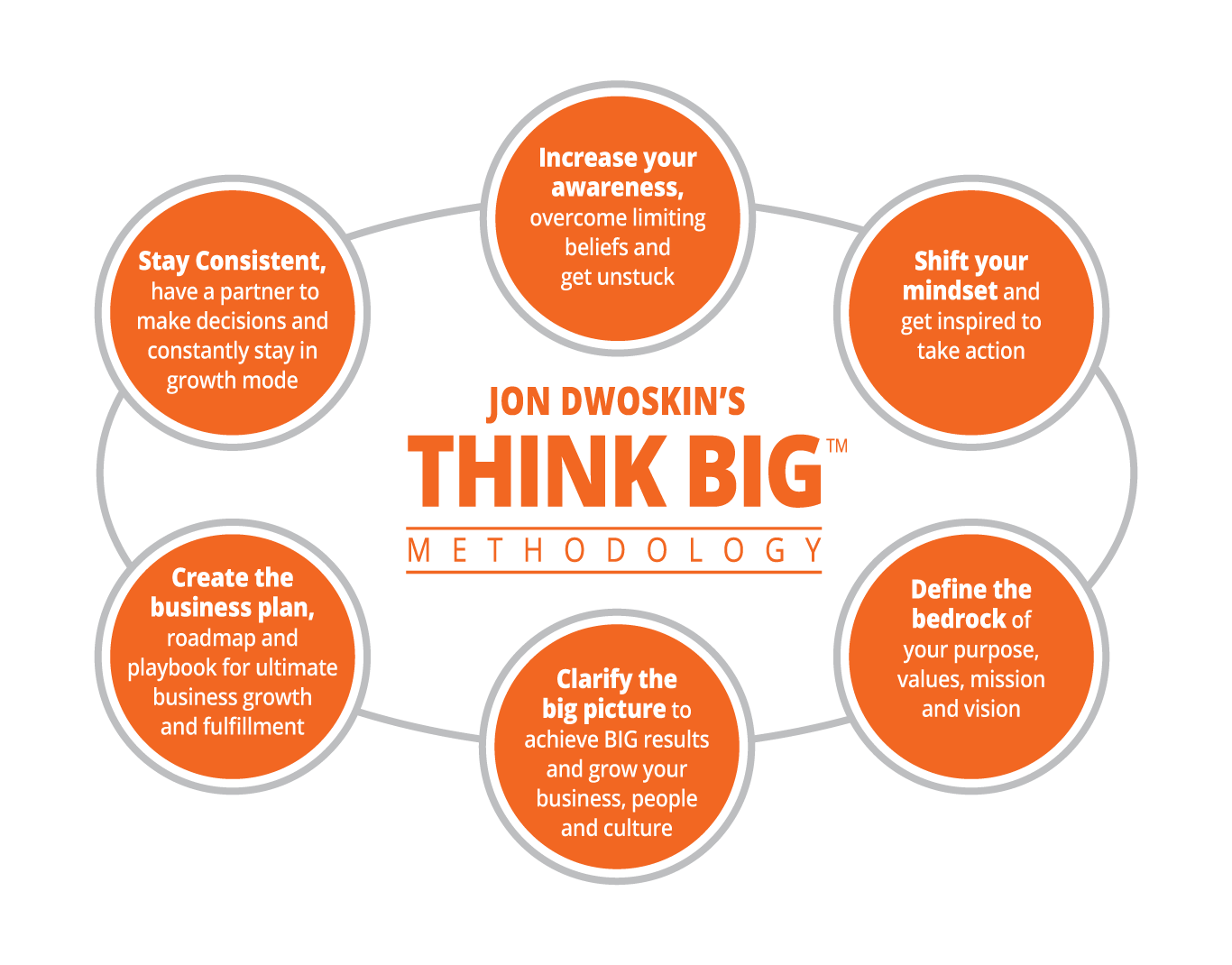 Jon Dwoskin's THINK BIG Methodology diagram